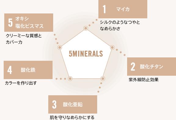 ベアミネラル オリジナル ファンデーションの5つのミネラル