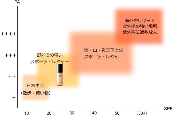 江原道のアクアファンデーションの紫外線カット効果