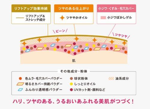 エスプリーク エクラ リフト BB クリームのオイルやパウダー等の効果の説明図