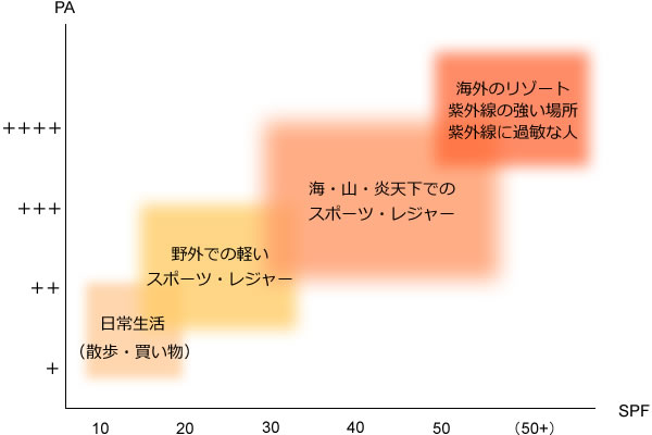 ゲラン パリュール ゴールド クッションのUV効果
