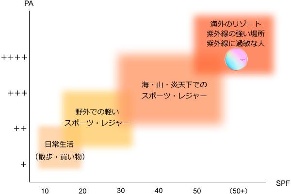 APLIN(アプリン) ピンクティーツリー カバークッションのUVカット効果